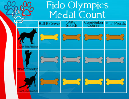 Fido Olympics Medal Count